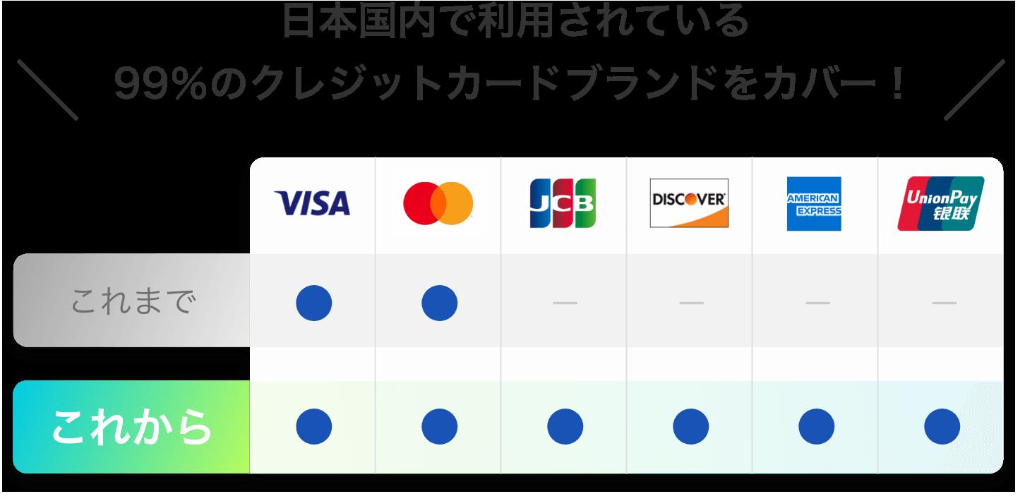 これからはVISA、MasterCard、JCB、DISCOVER、AmericanExpress、UnionPayがご利用いただけます。