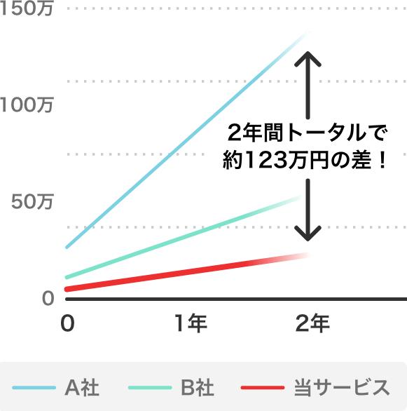コストが圧倒的にお得!2年間トータルで約123万円の差!